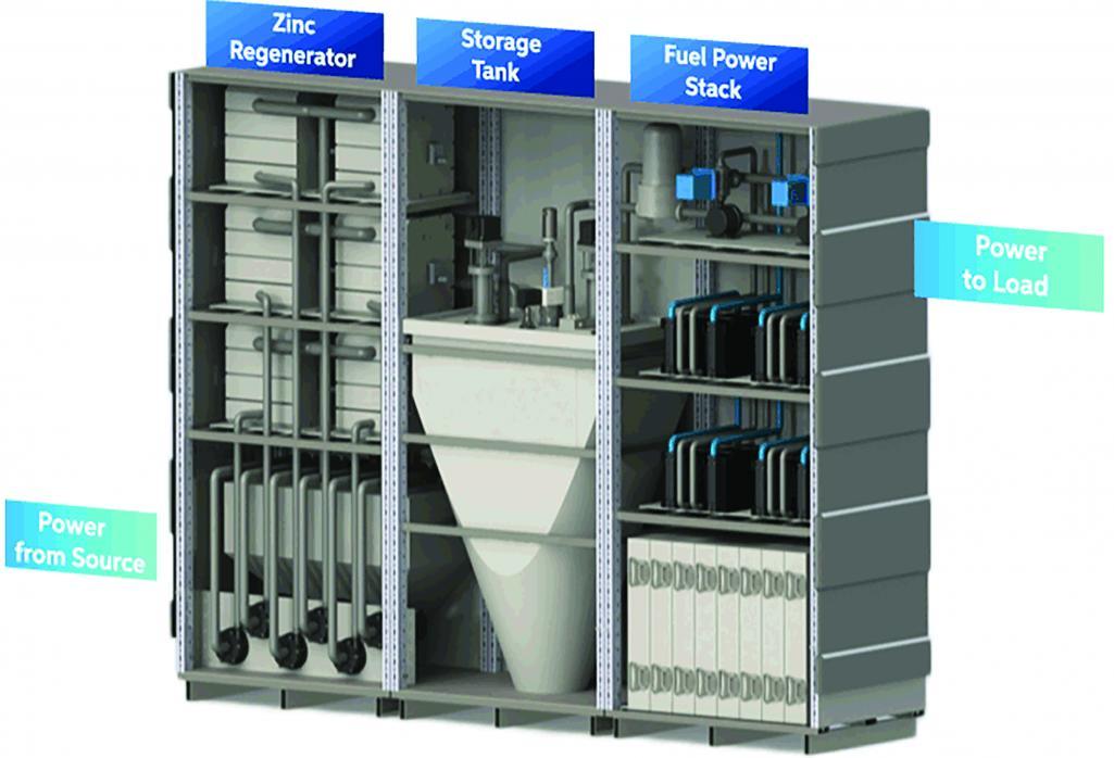 Zinc Air Regenerative Fuel Cell System